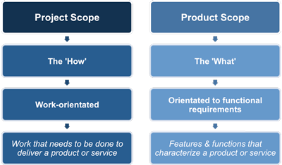 Product Scope VS Project Scope