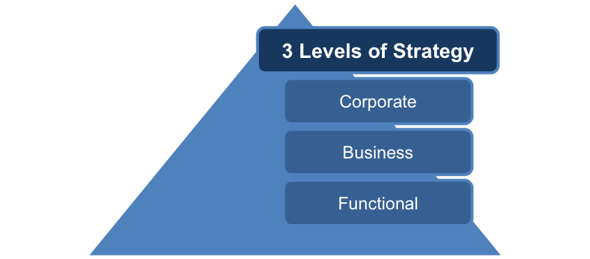 Types of strategy