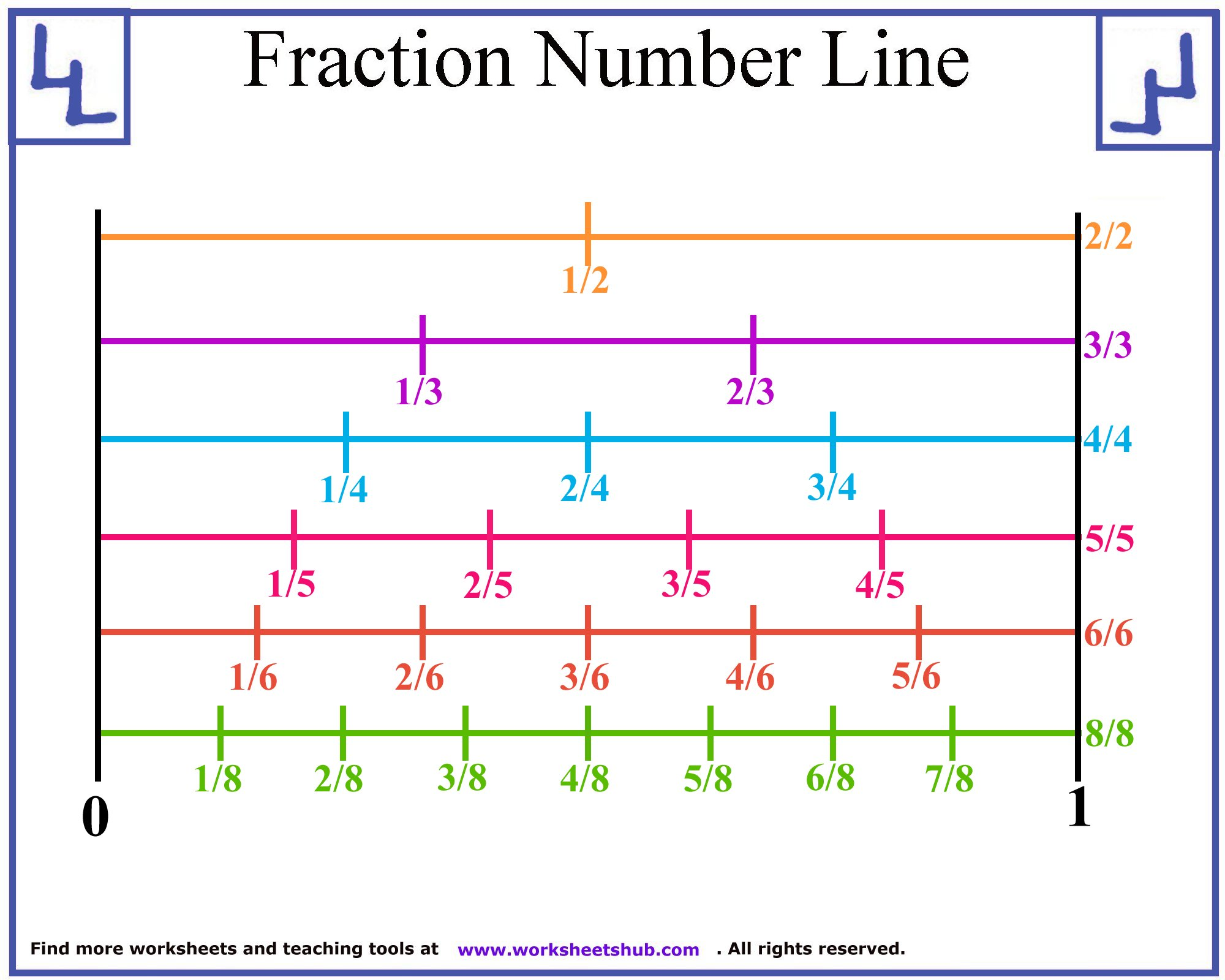 Fraction Number Line Printable