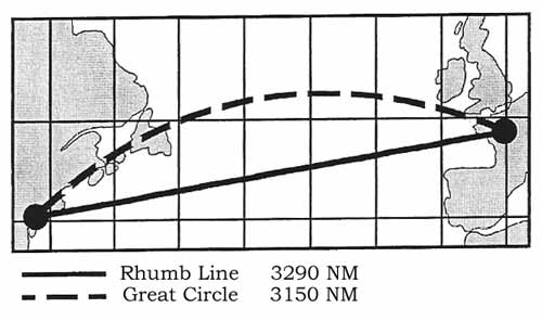 Distance, rhumb line vs. great circle