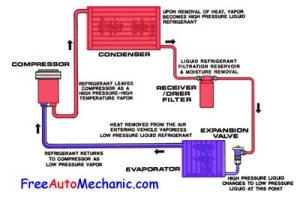 5 Most mon car air conditioning problems explained