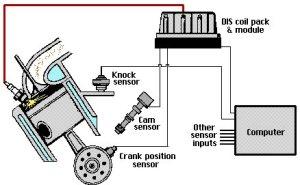 DIS Ignition System  FreeAutoMechanic