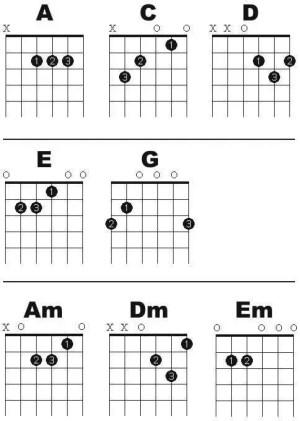 OPEN CHORDS | Free Basic Guitar