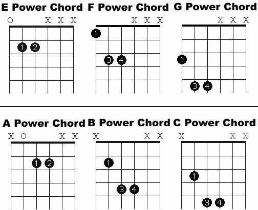 Guitar Power Chord Chart : power chords free basic guitar ~ Russianpoet.info Haus und Dekorationen