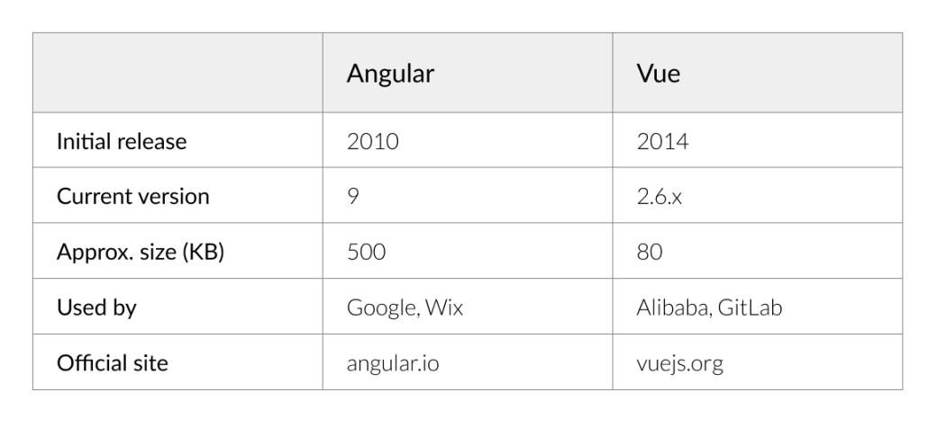 História Angular vs Vue