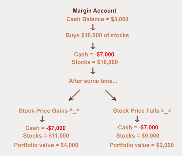 Margin Pricing: Freedom 35 Blog