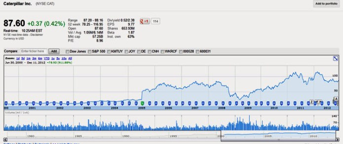 Caterpillar stock chart, Volatility and Risk