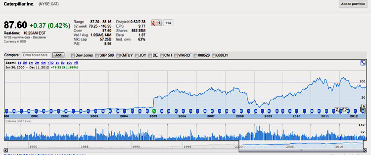 Caterpillar stock chart, Volatility and Risk