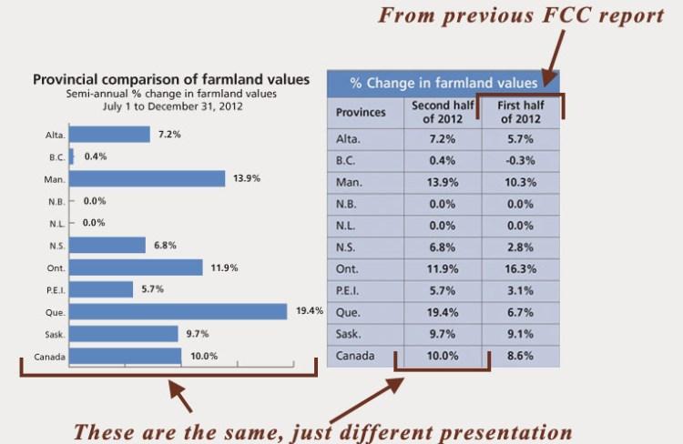 13_04_fccreport, farmland prices in 2013