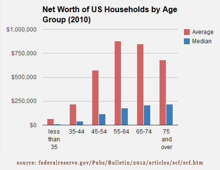 13-07-median-average-net-worth-by-age-average-group