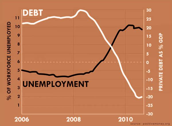 13-09-debtvsunemployment