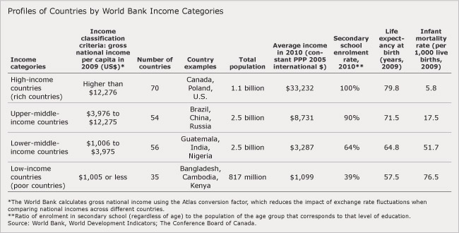 Average income usa