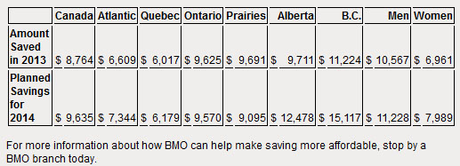 14-01-bmosavingscanada, men are better savers