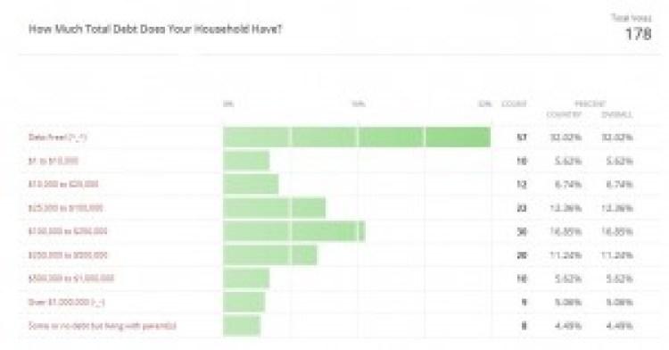 14-03-poll-householddebt