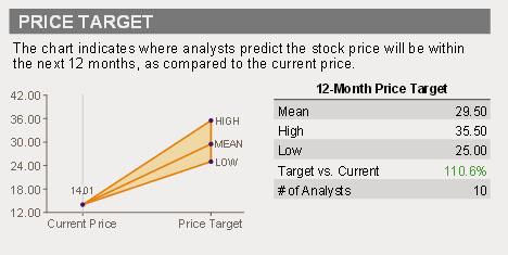 14-10-avo-average-down-price-target