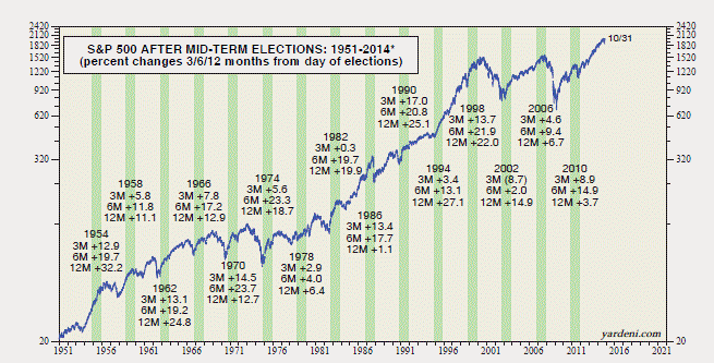 14-11-midterm-election-stock-performance