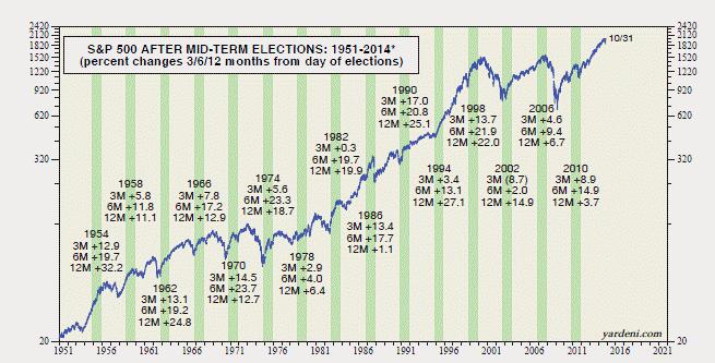 14-11-midterm-election-stock-performance