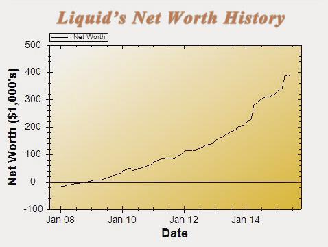 15-06-networthiq_chart