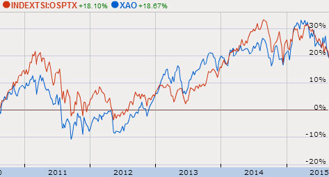 15-08-australia-canada-stock-market-comparison-5yrs