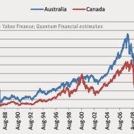 15-08-australia-canada-stock-market-comparison