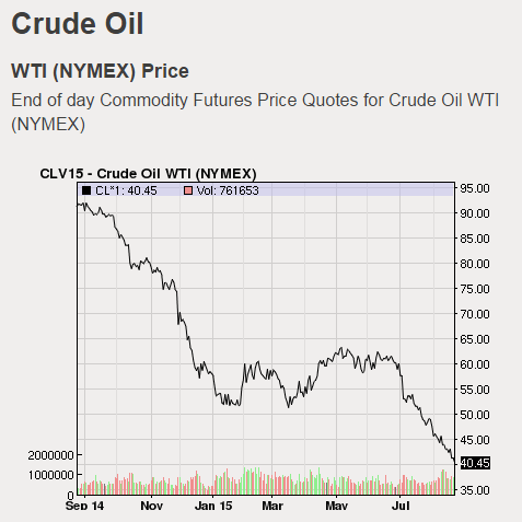 15-08-crude-oil-price2015-1-year