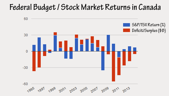 15-10-budget-vs-stock-market-return-tsx