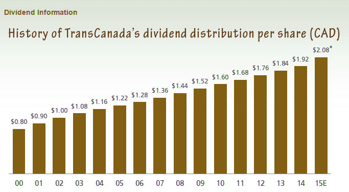 15-11-transcanada-dividend-history-15-years