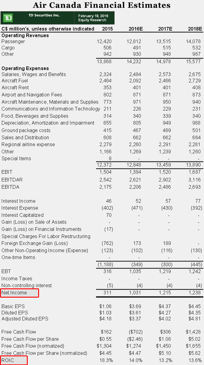 16-03-air-canada-financial-predictions-estimates