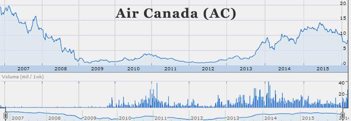 16-03-air-canada-stock-chart