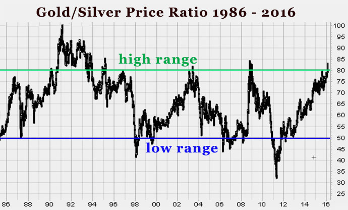 16-03-gold-silver-ratio-over-time-historical