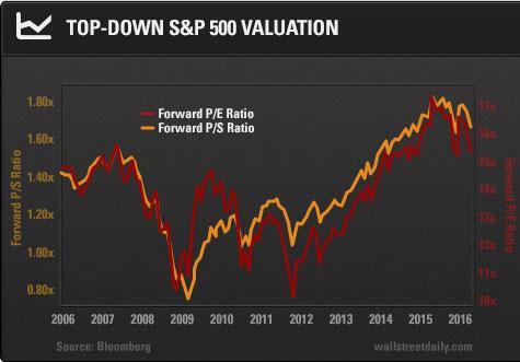 Forex forward valuation