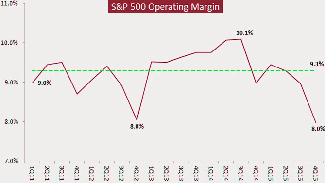16-03-valuation-stocks-operating-margin