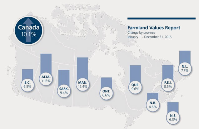 16-04-farmland-value-canada-up-10