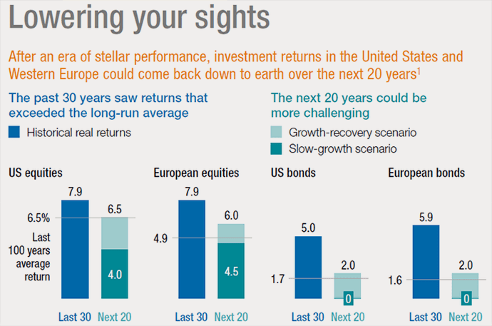 16-04-lowering-sights-lower-returns