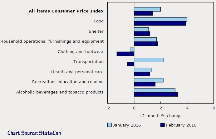 16-05-inflation-cost-of-living-canada
