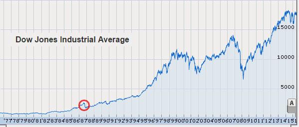 16-06-1987-stock-market-crash