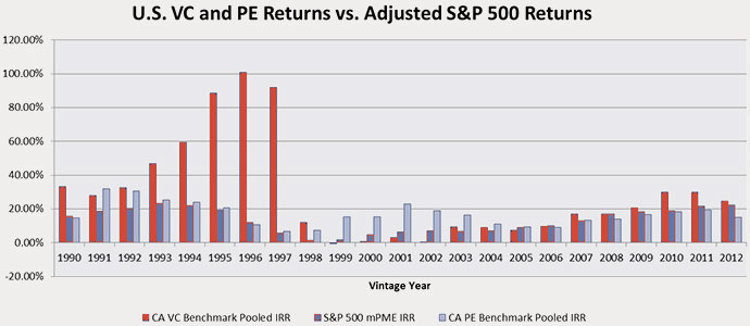 private equity returns vs venture capital and stocks