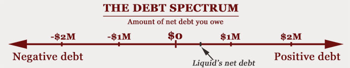 16-09-debt-spectrum-graph-liquid