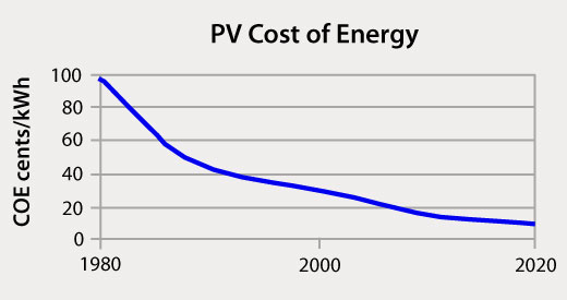 16-10-cost-of-solar-energy-pv