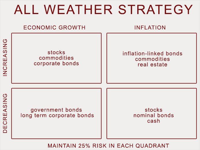 16-11-all-weather-ray-dalio-all-weather-quadrants