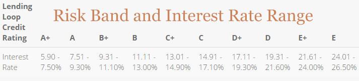 lending loop risk band interest rate ranges