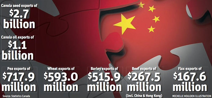 value of major exports from Canada to China