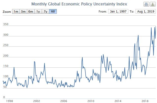 As policy uncertainty rises the risk of political and civil unrest increases as well, which could lead to economic turmoil.