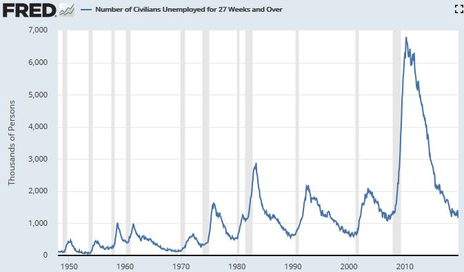 Showing the correlation between long term unemployment rates and U.S. recessions