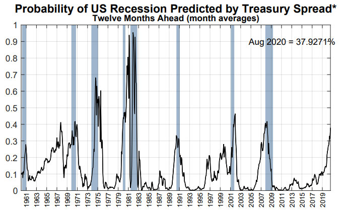 This chart is over 85% accurate in predicting past recessions