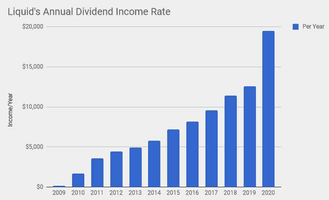 Dividend income can be a great help in reaching financial independence