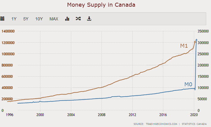 Inflation is the product of the money supply and how quickly that money moves around the economy