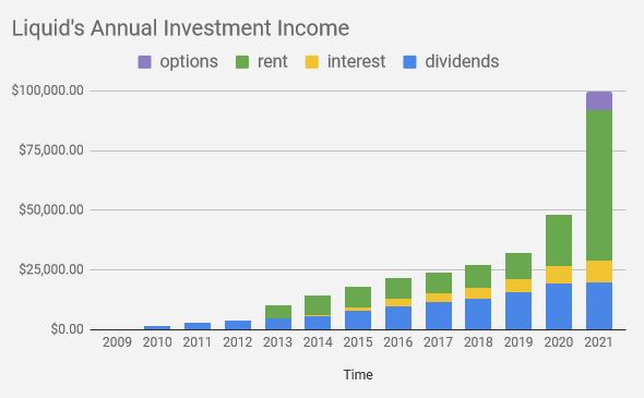 It takes a long time to build up investment income.