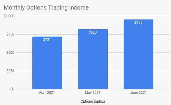3 months of option trading