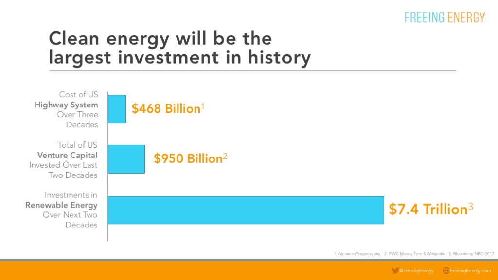 Graph showing investments in renewable energy over the next two decades